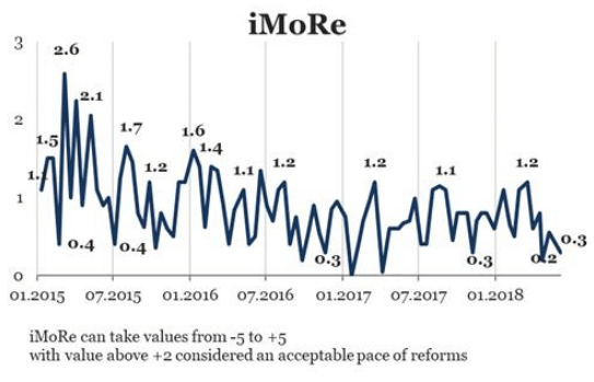 іМоРе №85. Close to zero again: the pause in reforms lengthens