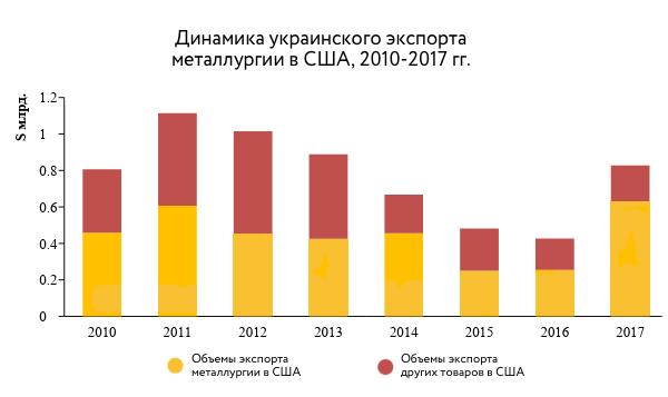 Трампономика для Украины: Повлияют ли экспортные барьеры США на украинскую экономику