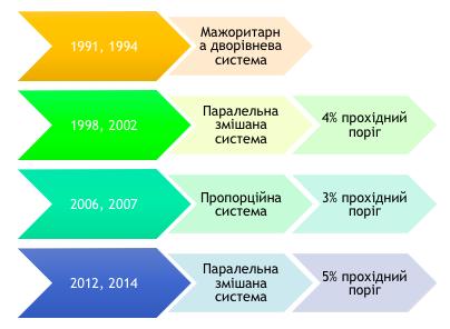 Виборча реформа в Україні