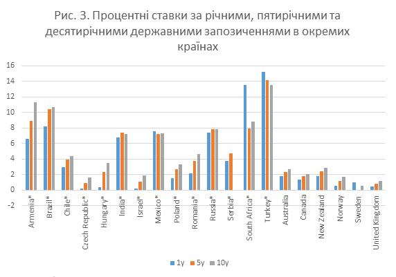 для країн з ринками, що формуються, відсоткові ставки є вищими, ніж для розвинутих країн