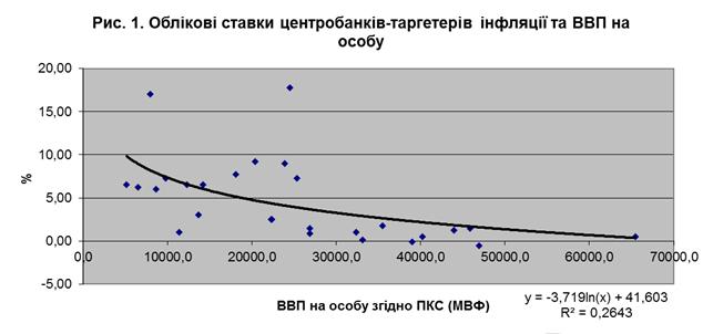 облікові ставки центробанків продовжують перебувати в оберненому зв'язку з показником ВВП на особу