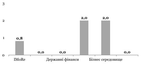 Індекс моніторингу реформ (іМоРе) склав +0.8 бала
