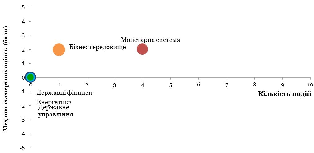 Значення окремих компонентів Індексу моніторингу реформ