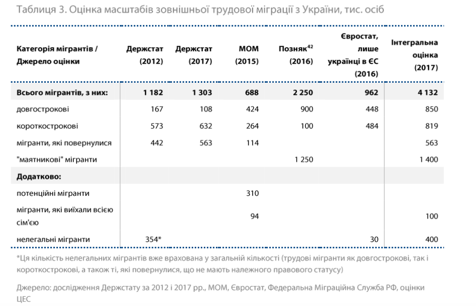 Що значать «заробітчани» для сучасної економіки України