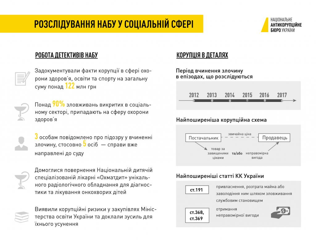 11 травня Національне антикорупційне бюро України повідомило, що понад 90% збитків, завданих державі корупцією у соціальній сфері, стосуються злочинів у галузі охорони здоров'я.