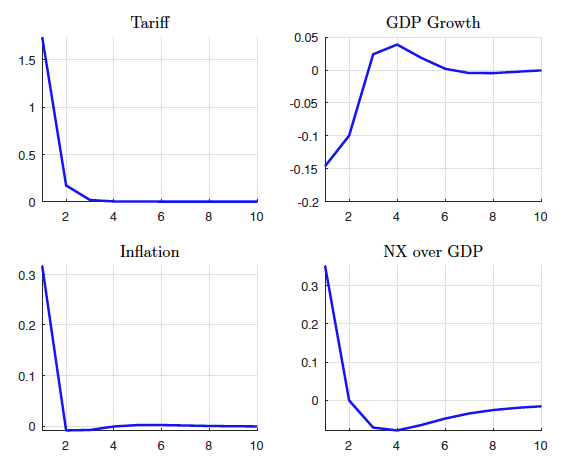 Model-implied, annualised impulse responses to a tariff increase