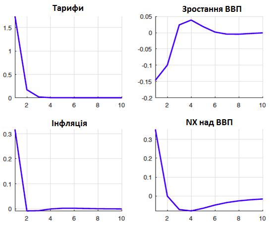 Передбачені моделлю імпульсні реакції на підвищення тарифів у річному вираженні