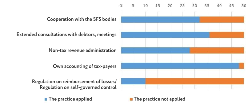 Administration of taxes and duties in 50 ATCs