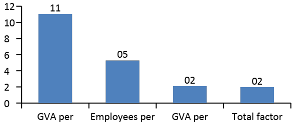 Ratio FDI companies vs. non-FDI companies