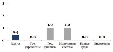 Индекс мониторинга реформ