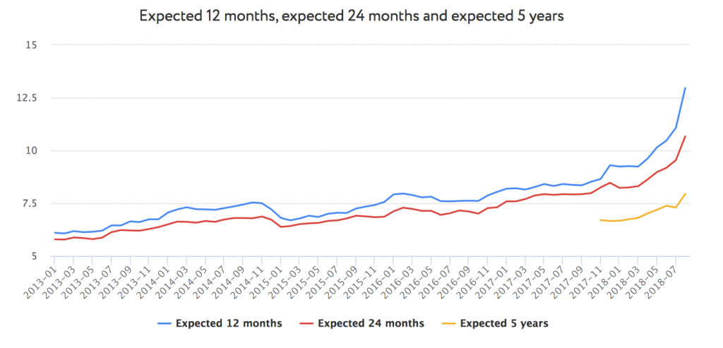 Figure 4. Inflation expectations for next 12, 24 months and next 5 years