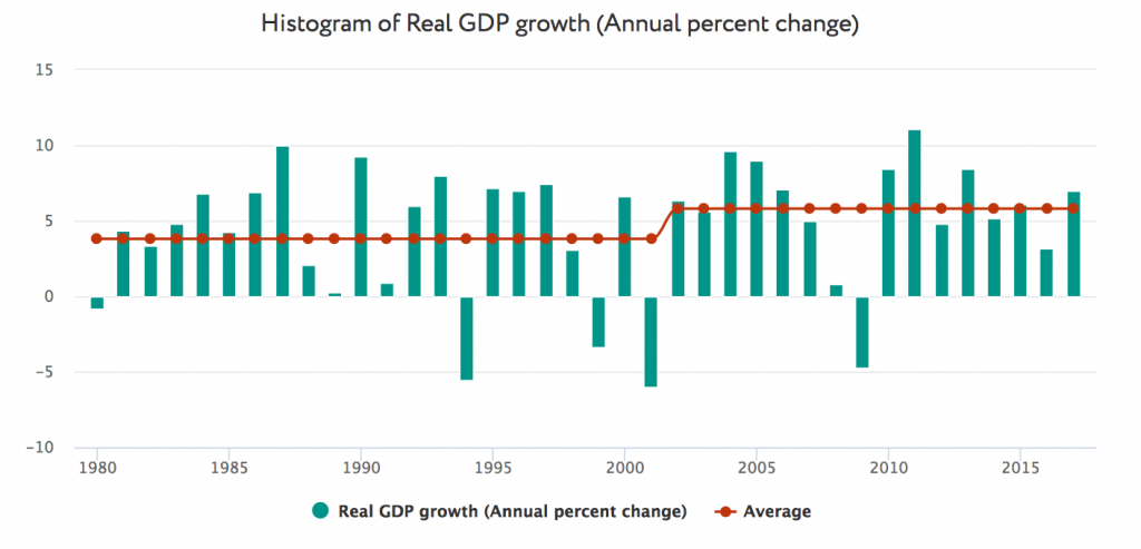 Real GDP growth, % y/y 1980-2017 (line - average growth before and after inflation targeting was introduced)