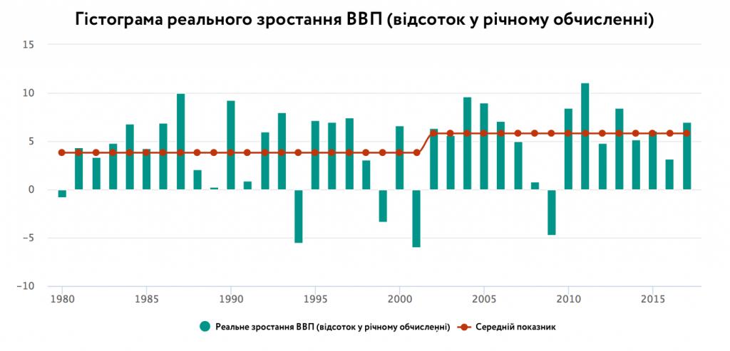 Реальне зростання ВВП, % у річному обчисленні, 1980-2017 (лінія – середнє зростання до та після запровадження таргетування інфляції)