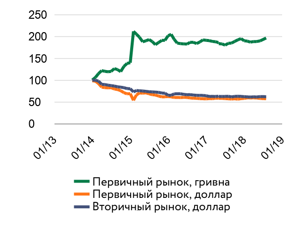 Цены на жилье в Киеве, декабрь 2013 год