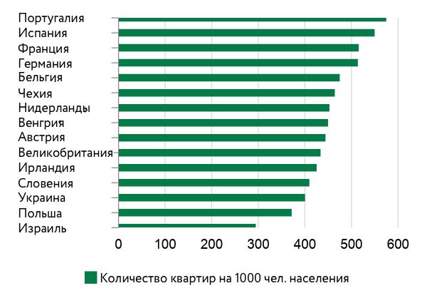 Обеспеченность жильем в разных странах в 2017 году