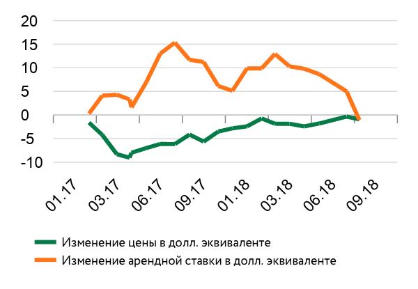 Изменение цены и арендной ставки в Киеве, %