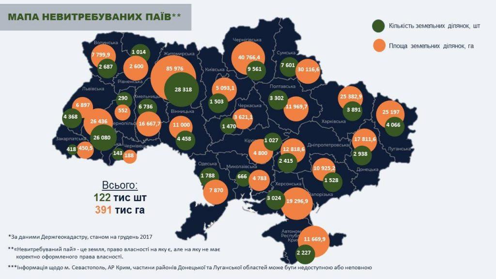 Невитребувані паї по регіонах України