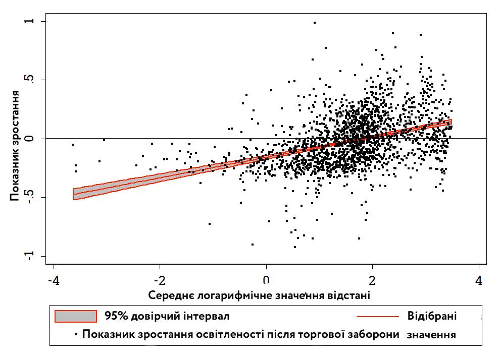Середні показники зростання освітленості в ДНР і ЛНР з лютого 2017 року по лютий 2018 року
