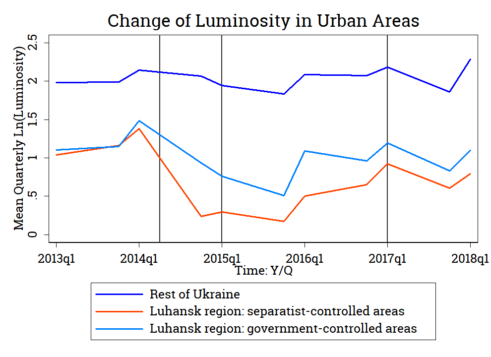 Change of Log Average Quarterly Luminosity in the Urban Areas of Ukraine