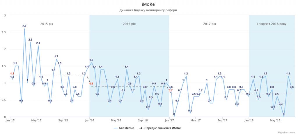 Динаміка Індексу моніторингу реформ
