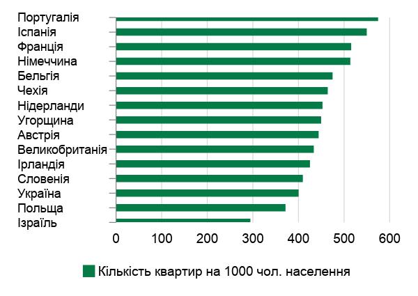 Забезпеченість житлом у різних країнах у 2017 році
