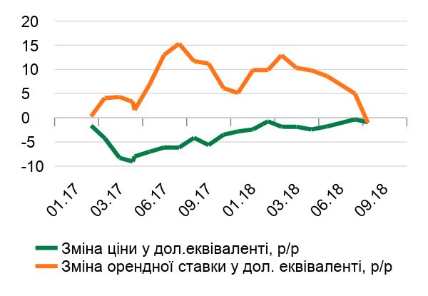 Зміна ціни і орендної ставки в Києві
