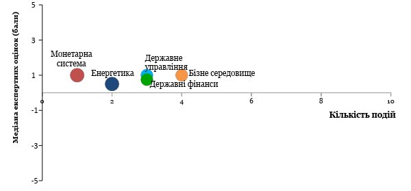 Значення окремих компонентів Індексу та кількість подій
