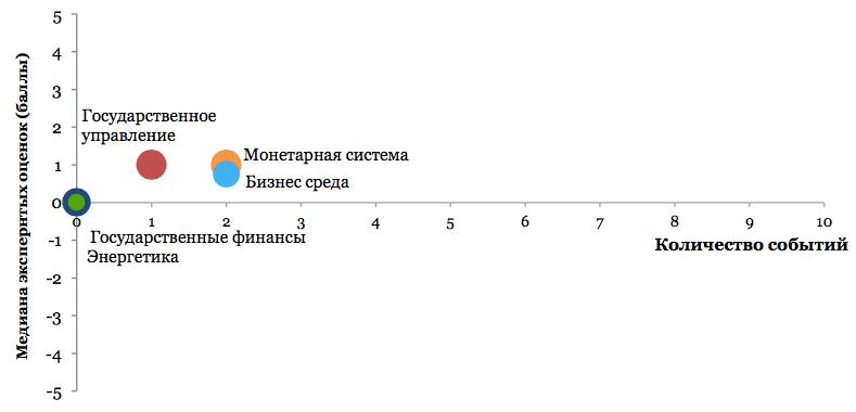 Значение отдельных компонентов іМоРе и количество событий