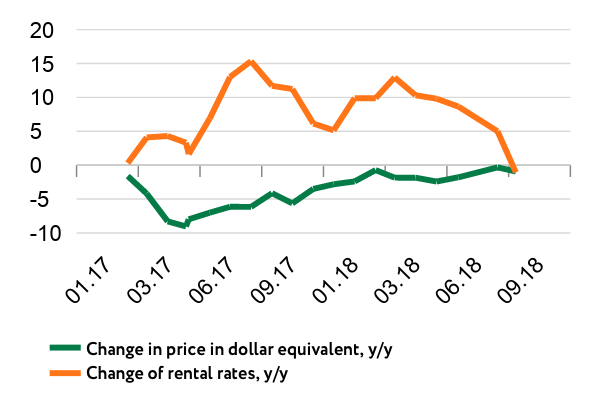 Change in price and rental rates in Kyiv