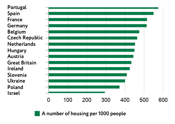 Housing per capita in different countries