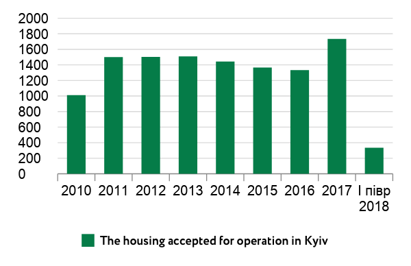 The housing accepted for operation in Kyiv