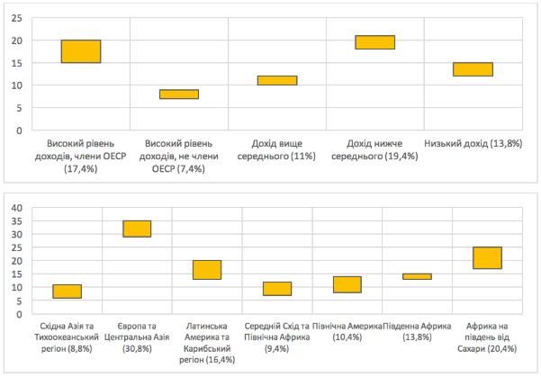 Втрати сукупного багатства від гендерної нерівності за рівнем доходів та регіоном світу