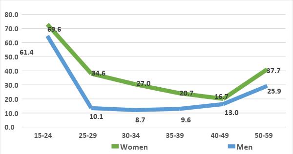 Економічно неактивне населення України, % . Джерело: Державна служба статистики