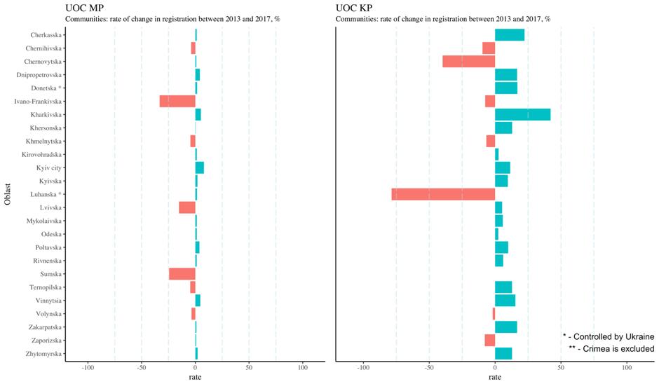 Темп змін кількості реєстрацій релігійних громад між 2013 та 2017, УПЦ МП та УПЦ КП