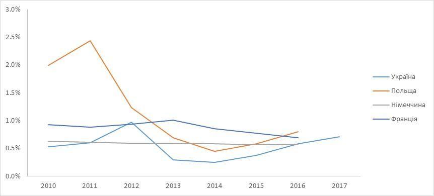 Інвестиції в транспорт в Україні та деяких країнах ЄС