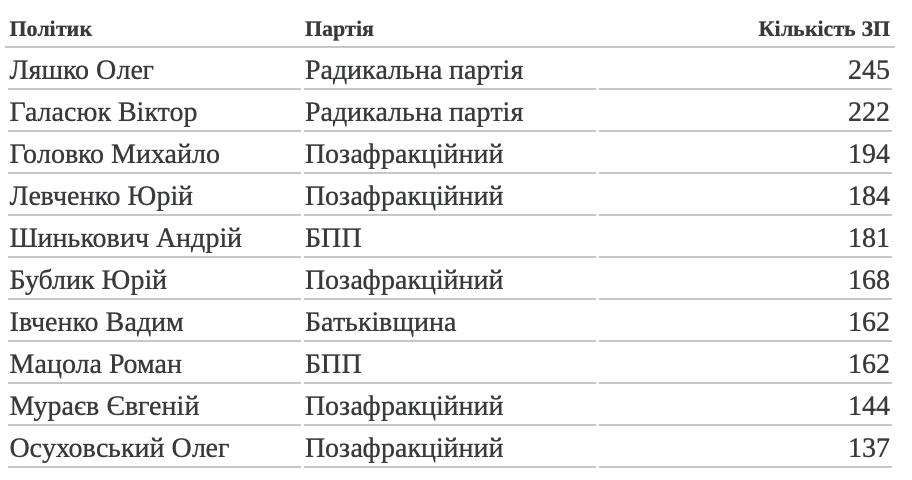 Кількість законопроектів