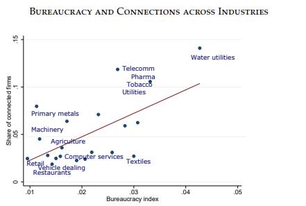 залежність між індексом забюрократизованості галузі і часткою фірм, що мають політичні зв'язки