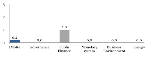 The index for monitoring of reforms (iMoRe)