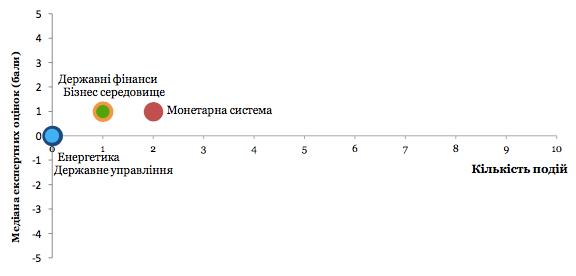 Індекс моніторингу реформ (іМоРе)
