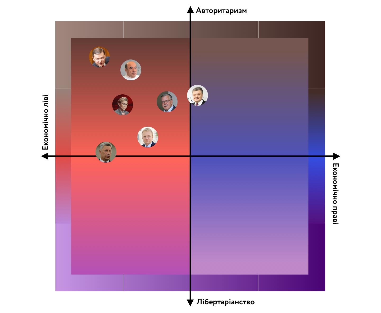 Ідеології та їхні соціальні функції: що може, а що не може виміряти політичний компас