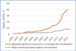 Динаміка номінальної доданої вартості та НГО в сільському господарстві