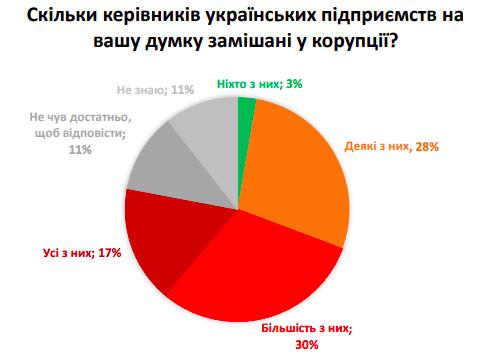 скільки керівників українських підприємств замішані у корупції