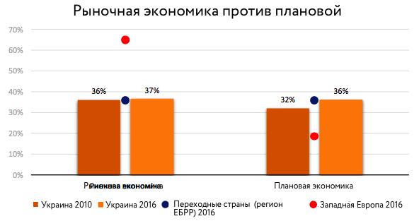 Проклятие «крепкой руки»: почему украинцы не любят капитализм