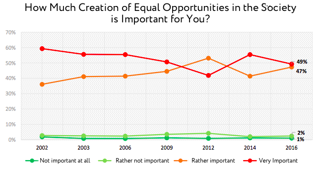 How Much Creation of Equal Opportunities in the Society is Important for You?