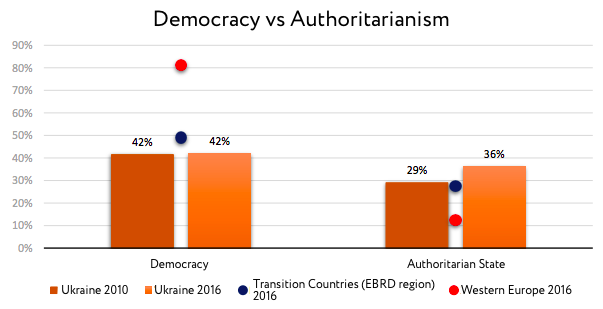 Democracy vs Authoritarianism