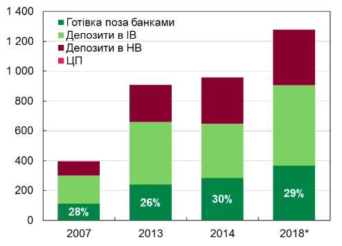 Структура грошової маси в Україні