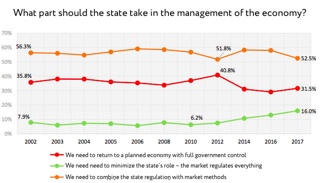 What part should the state take in the management of the economy?