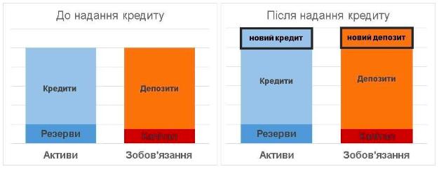 Рис 4. Створення грошей (депозитів) через надання кредитів