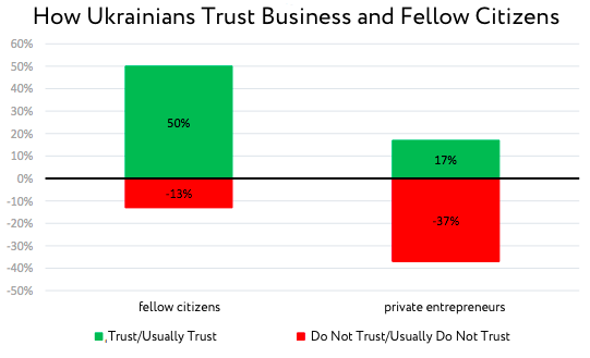 How Ukrainians Trust Business and Fellow Citizens
