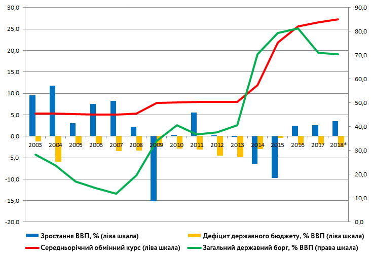 Ріст ВВП, державний баланс, державний борг і обмінний курс грн/дол